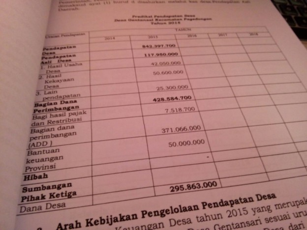Pendapatan Desa Gentansari