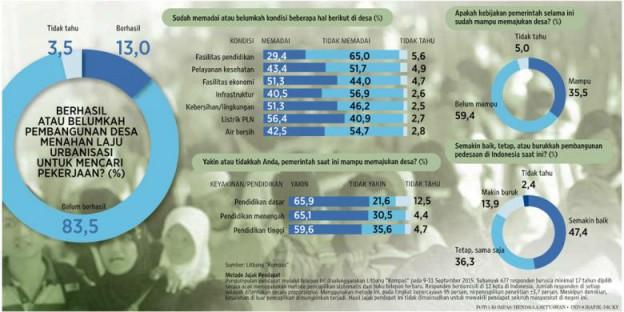 80 persen dana desa-Sumber Kompas