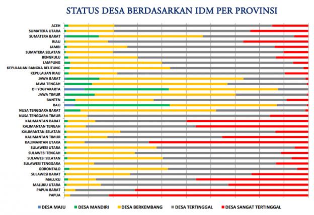 Persebaran Desa menurut Indeks Desa Membangun
